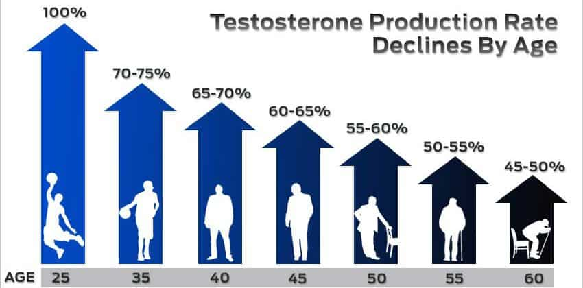 Testosterone levels by age folow expert advice