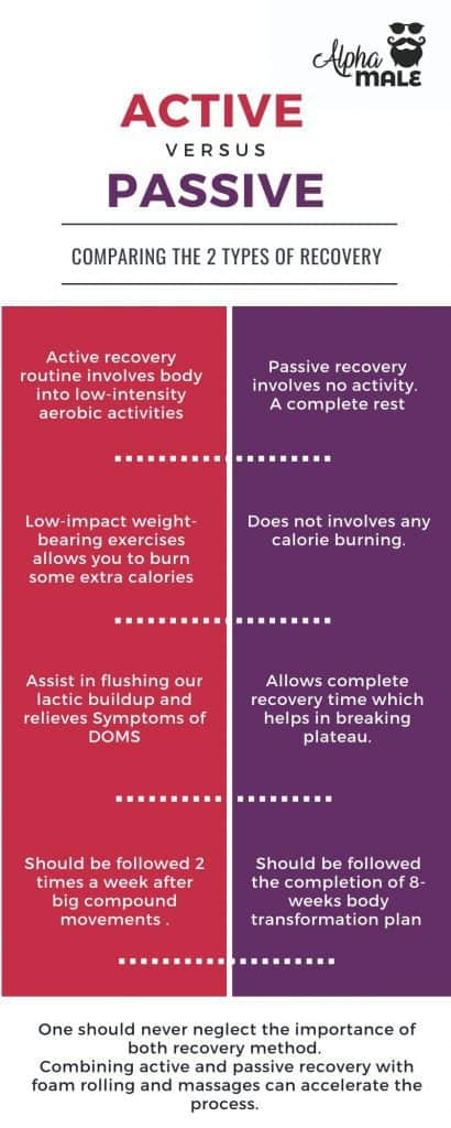 Active vs passive recovery.