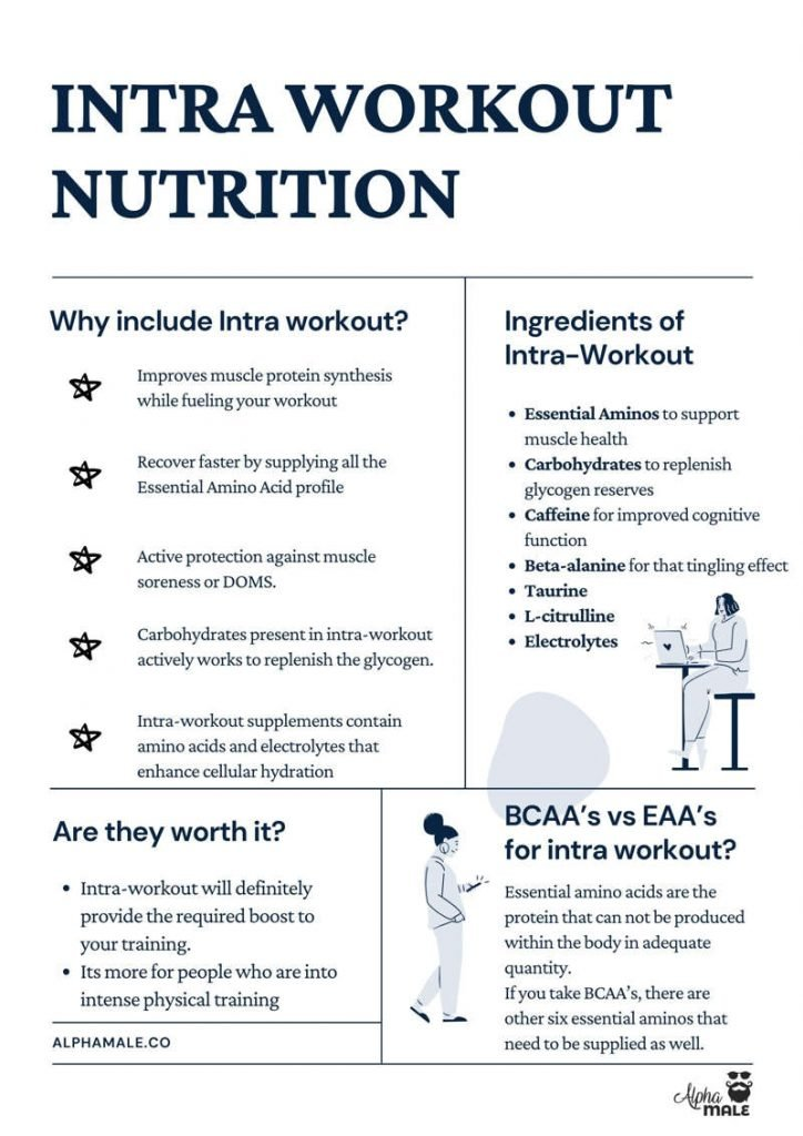 Reasons To Include Intra Workout nutrition